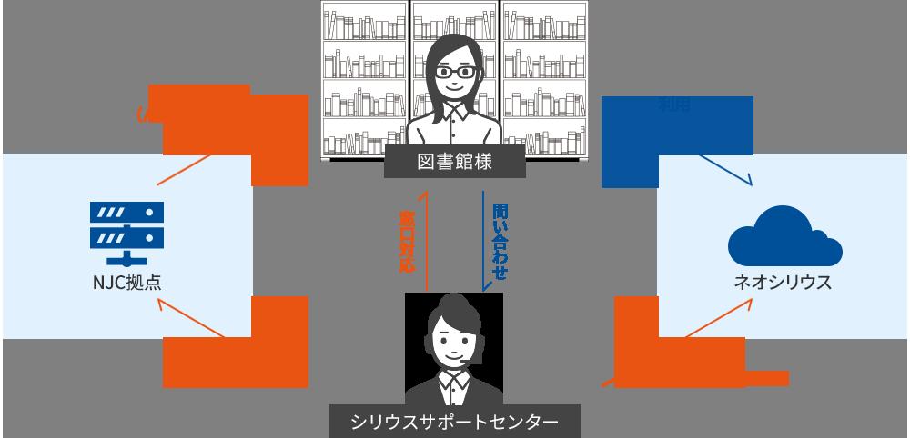 サポート体制図