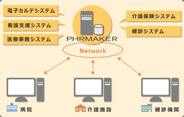 PHRMAKER連携イメージ図
